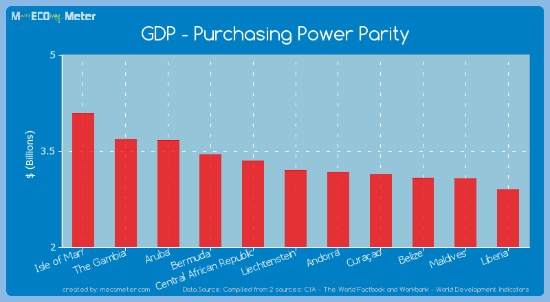 GDP - Purchasing Power Parity of Liechtenstein