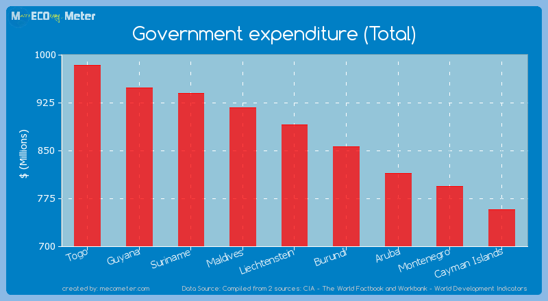 Government expenditure (Total) of Liechtenstein