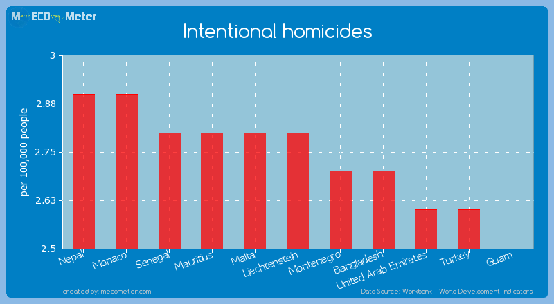 Intentional homicides of Liechtenstein