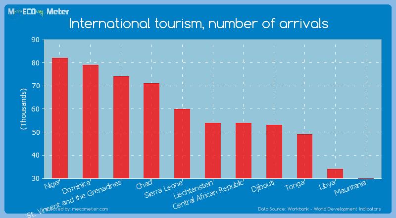 International tourism, number of arrivals of Liechtenstein