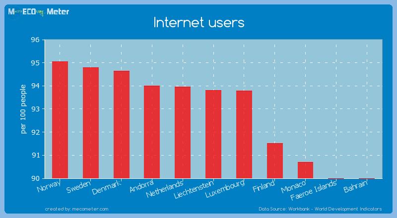 Internet users of Liechtenstein