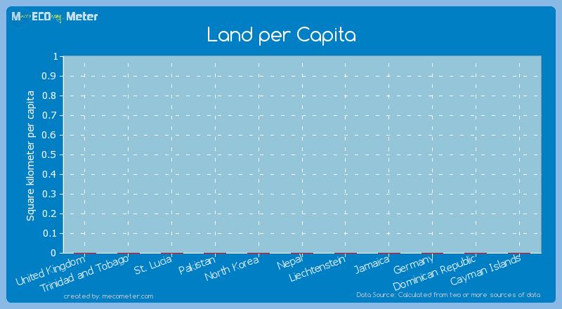 Land per Capita of Liechtenstein