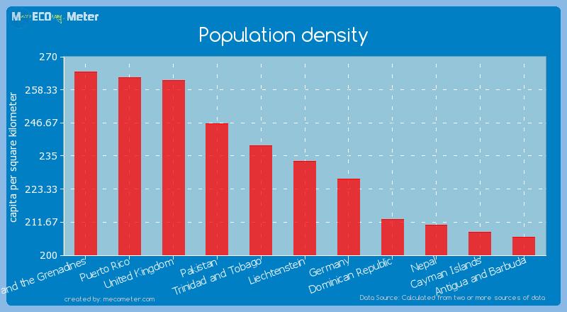 Population density of Liechtenstein
