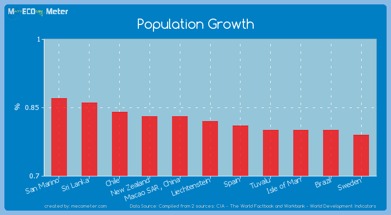 Population Growth of Liechtenstein