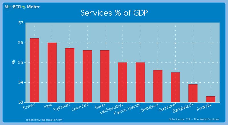 Services % of GDP of Liechtenstein