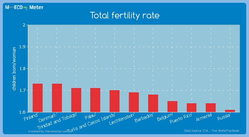 Total fertility rate of Liechtenstein