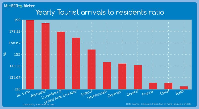 Yearly Tourist arrivals to residents ratio of Liechtenstein