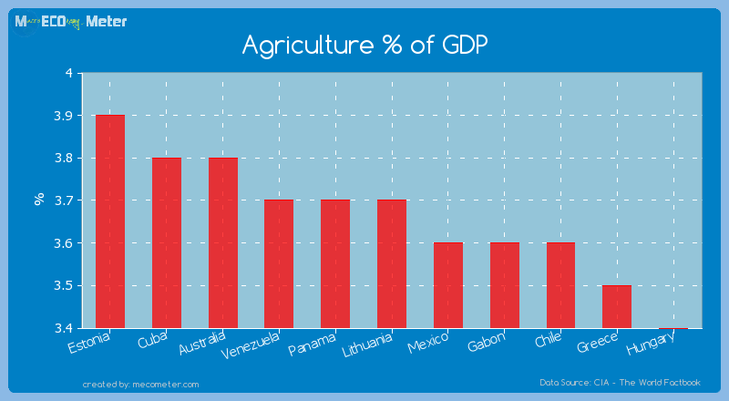 Agriculture % of GDP of Lithuania