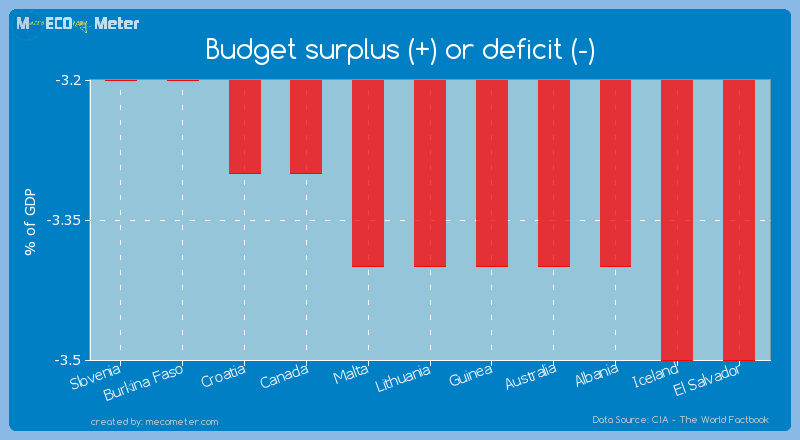 Budget surplus (+) or deficit (-) of Lithuania