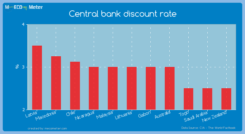 Central bank discount rate of Lithuania