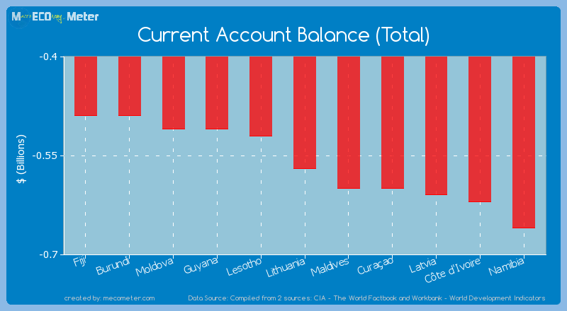 Current Account Balance (Total) of Lithuania