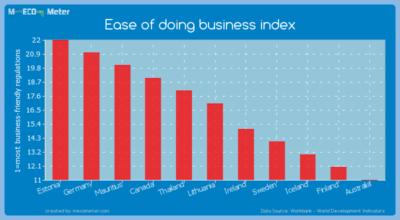 Ease of doing business index of Lithuania