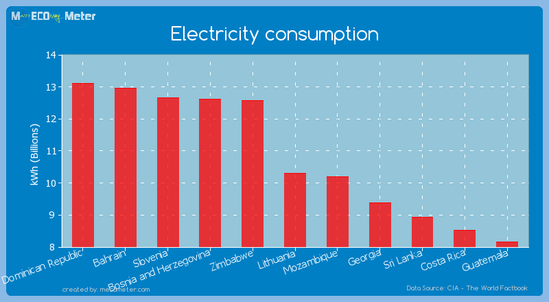 Electricity consumption of Lithuania