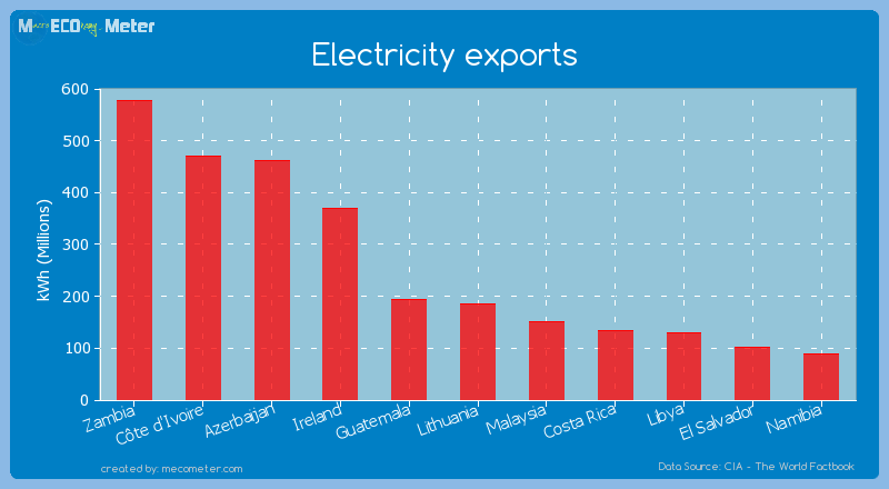 Electricity exports of Lithuania