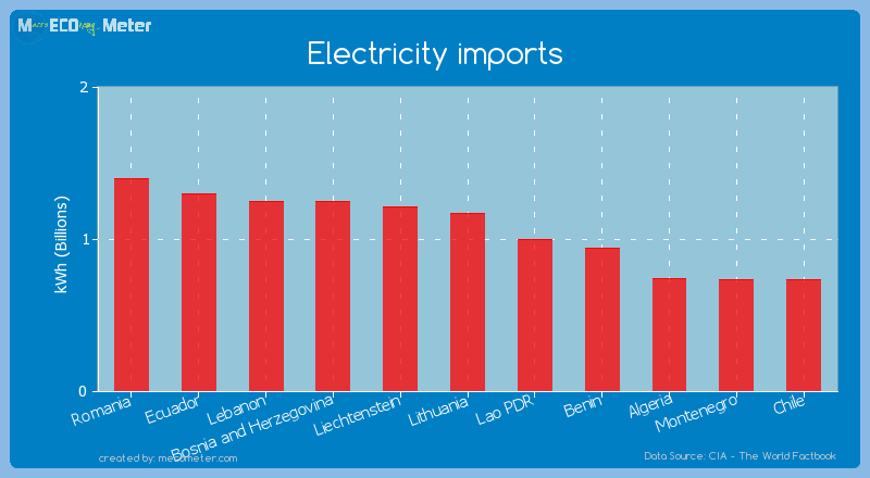 Electricity imports of Lithuania