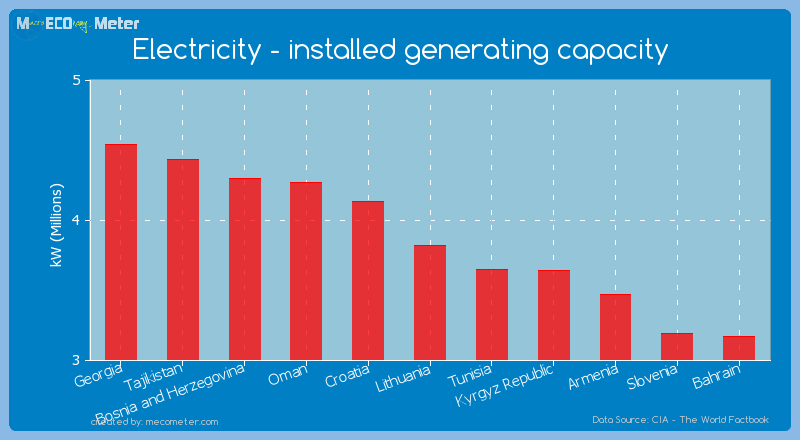 Electricity - installed generating capacity of Lithuania