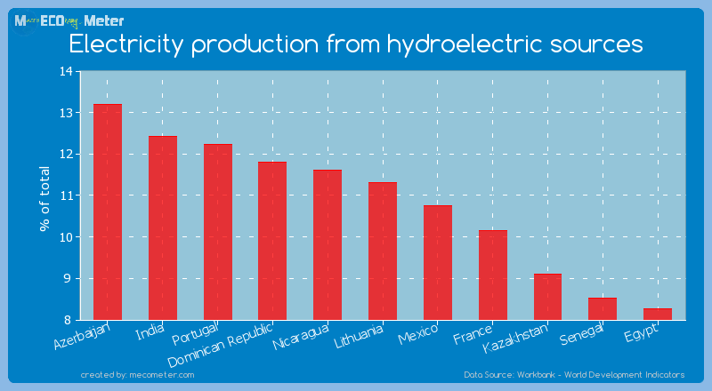 Electricity production from hydroelectric sources of Lithuania