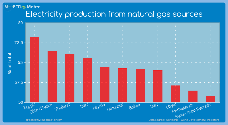 Electricity production from natural gas sources of Lithuania