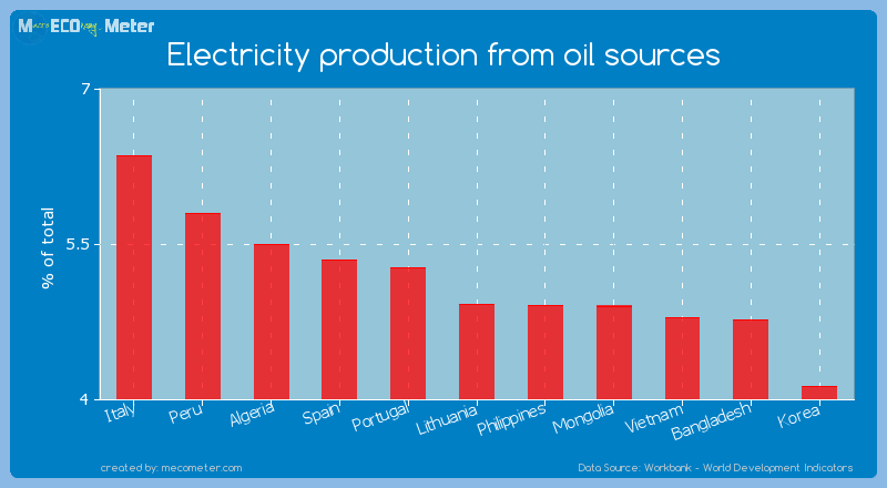 Electricity production from oil sources of Lithuania