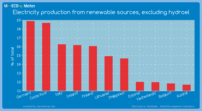 Electricity production from renewable sources, excluding hydroel of Lithuania