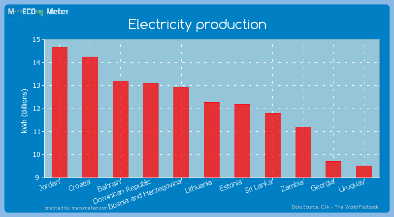 Electricity production of Lithuania