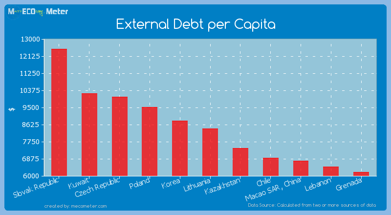 External Debt per Capita of Lithuania