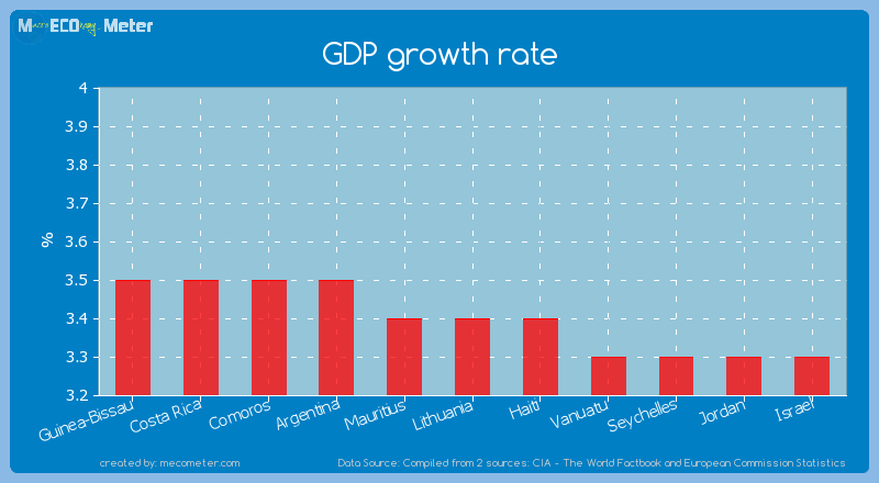 GDP growth rate of Lithuania