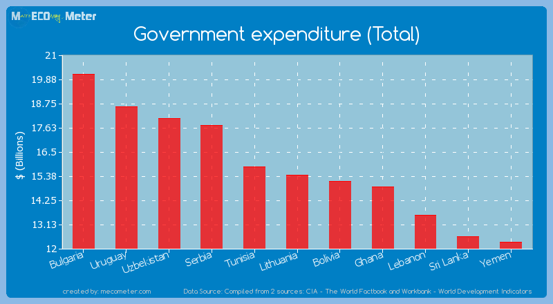 Government expenditure (Total) of Lithuania