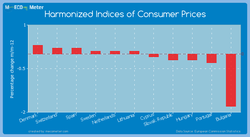 Harmonized Indices of Consumer Prices of Lithuania