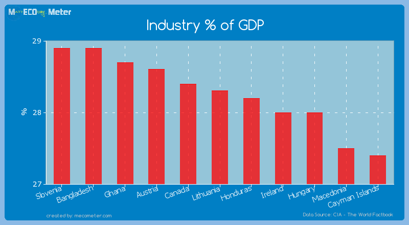 Industry % of GDP of Lithuania