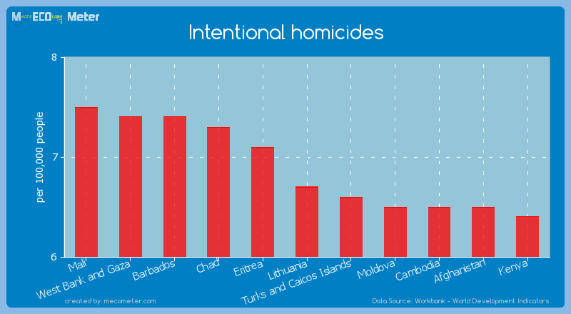 Intentional homicides of Lithuania