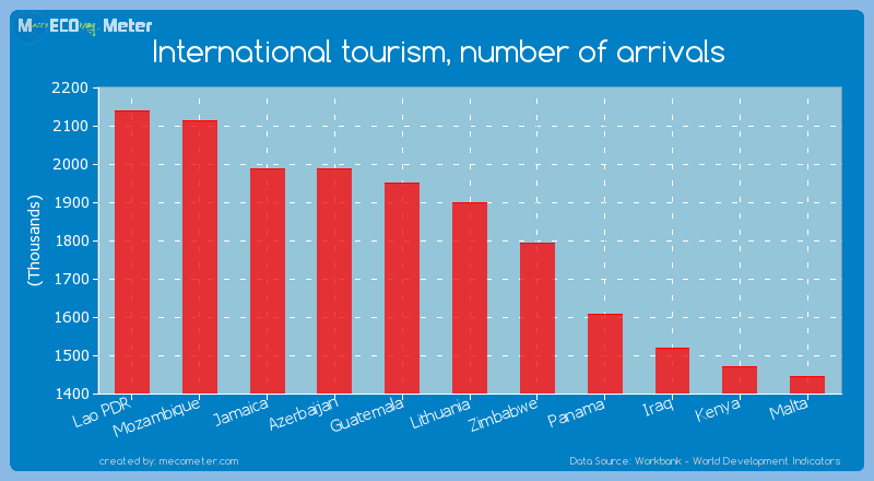 International tourism, number of arrivals of Lithuania