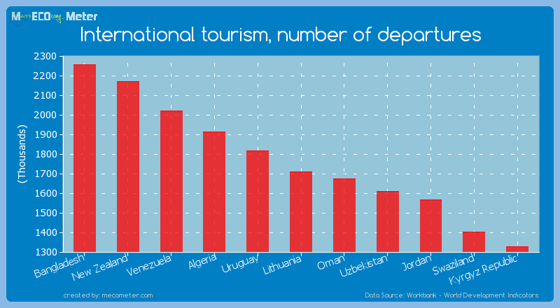 International tourism, number of departures of Lithuania