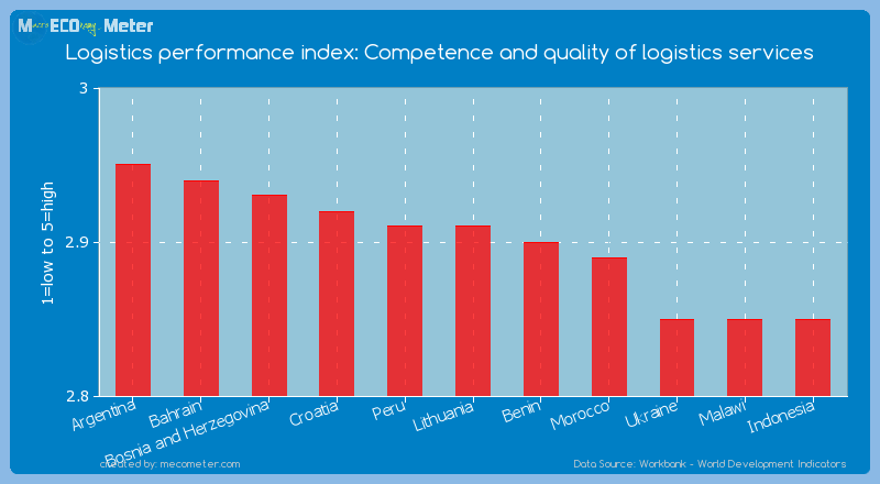 Logistics performance index: Competence and quality of logistics services of Lithuania
