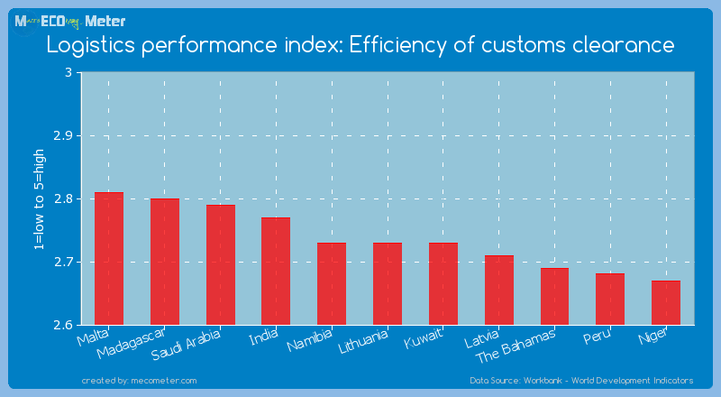Logistics performance index: Efficiency of customs clearance of Lithuania