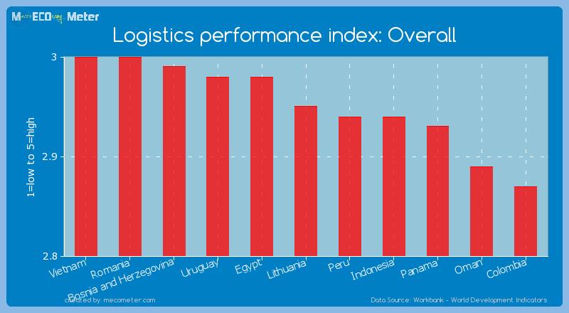Logistics performance index: Overall of Lithuania