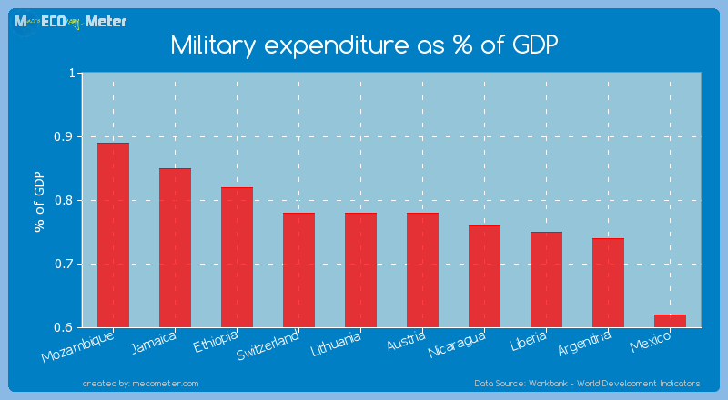 Military expenditure as % of GDP of Lithuania