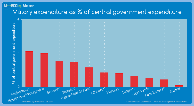 Military expenditure as % of central government expenditure of Lithuania