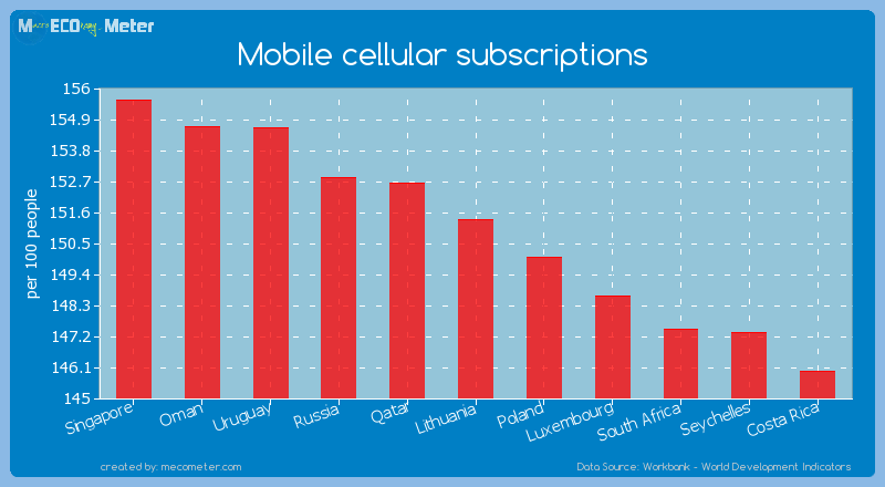 Mobile cellular subscriptions of Lithuania