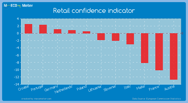 Retail confidence indicator of Lithuania