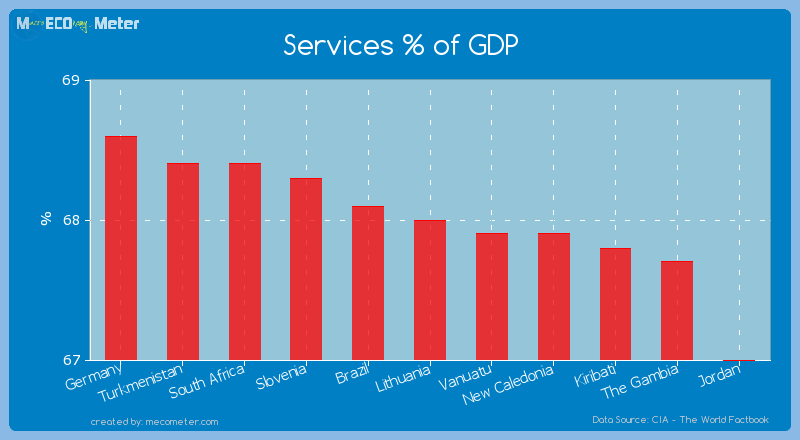 Services % of GDP of Lithuania