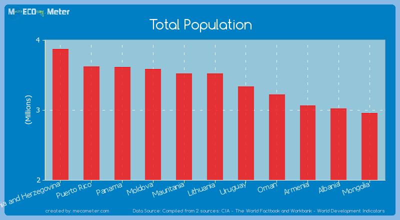Total Population of Lithuania