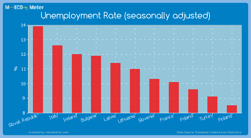 Unemployment Rate (seasonally adjusted) of Lithuania