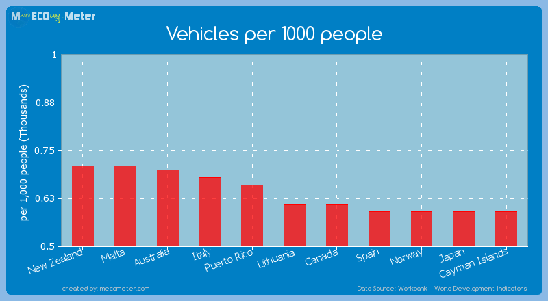 Vehicles per 1000 people of Lithuania