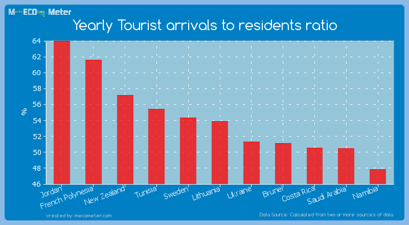 Yearly Tourist arrivals to residents ratio of Lithuania