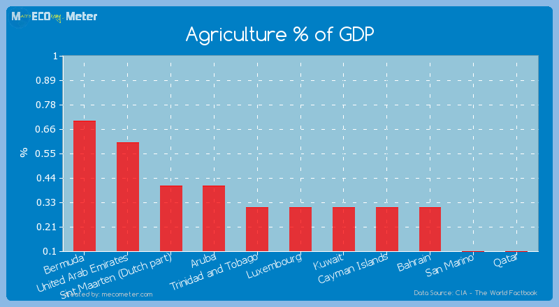 Agriculture % of GDP of Luxembourg