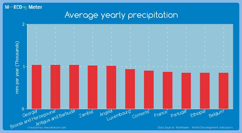 Average yearly precipitation of Luxembourg