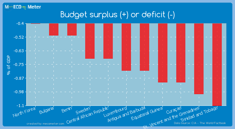 Budget surplus (+) or deficit (-) of Luxembourg