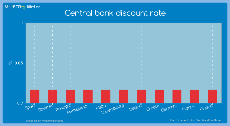 Central bank discount rate of Luxembourg
