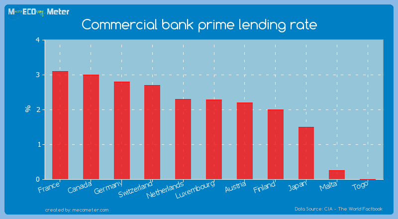 Commercial bank prime lending rate of Luxembourg